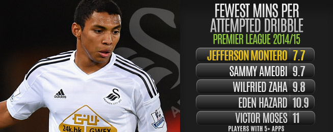 Player Focus: Fine-Tuned Montero Coming Good at Swansea