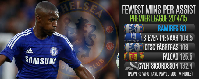 Team Focus: Chelsea's Supporting Cast Playing Key Role in Fast Start