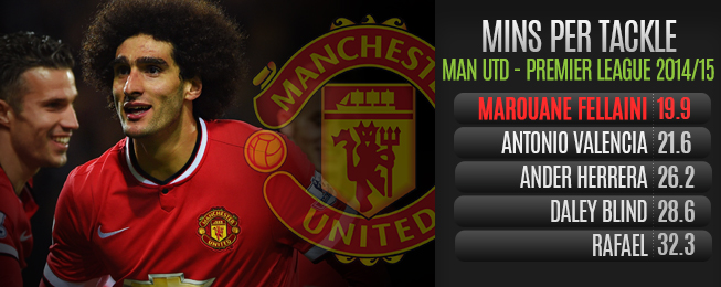Player Focus: Fellaini 'Rebirth' a Consequence of Lowered Expectations