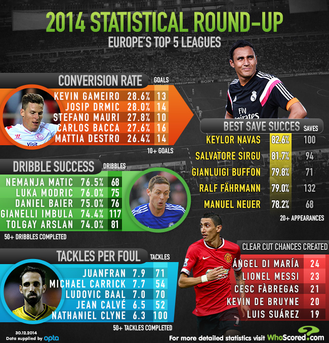 Player Focus: The Stats Leaders You May Not Have Seen in 2014