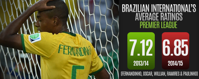 Player Focus: The Ongoing Effect of Brazil's Catastrophic Defeat to Germany
