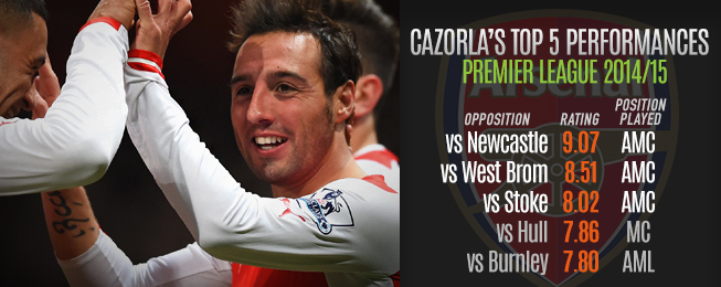 Player Focus: Cazorla's Return to the Number 10 Role Benefitting Arsenal
