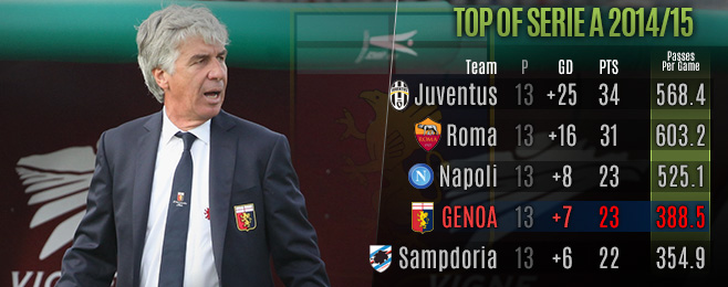 Team Focus: Gasperini Has Versatile Genoa Dreaming of Europe