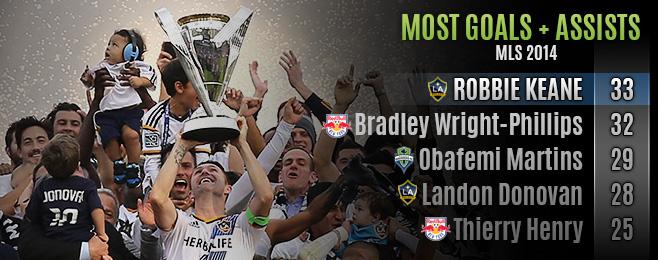 League Focus: MLS 2014 Team of the Season
