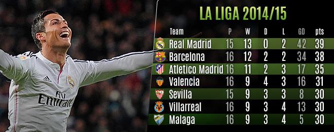 League Focus: La Liga 2014/15 Winter Break Statistical Roundup