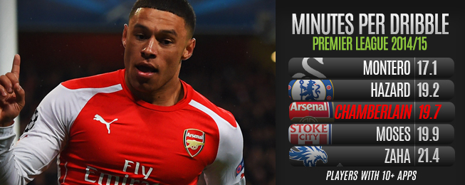 Player Focus: Oxlade-Chamberlain Becoming Arsenal Regular in New Central Role