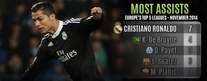 Player Focus: Ronaldo's Creative Exploits Shine in November Round-up