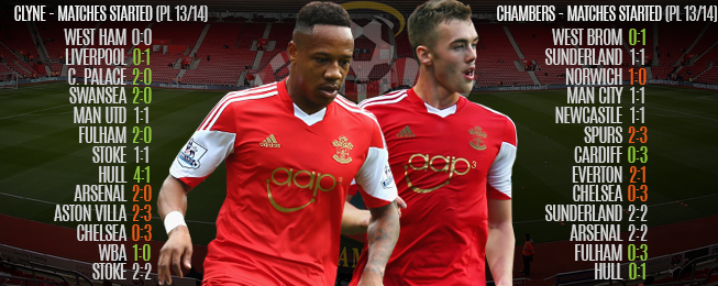 Player Focus: Comparing Southampton's Right-Backs