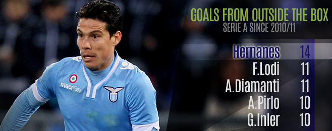 Player Focus: Is Hernanes the Right Man to Save Inter?