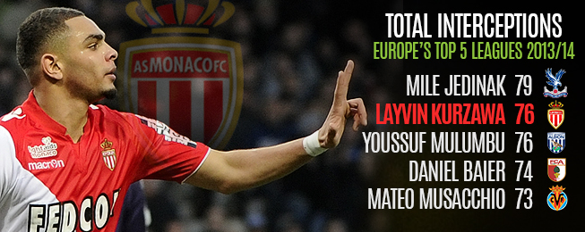 Player Focus: The Best Young Full-Backs in Ligue 1