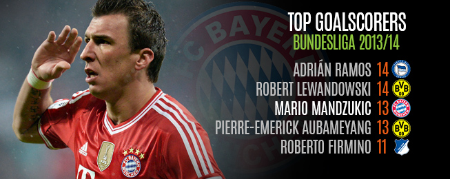 Player Focus: Should Lewandowski Instantly Displace Mandzukic?