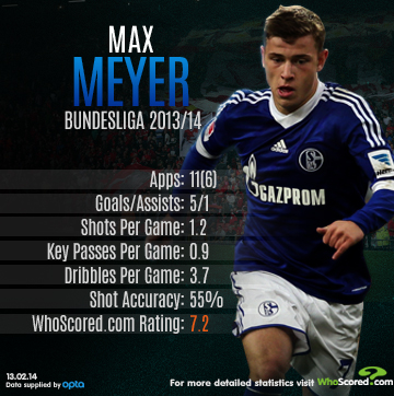 Player Focus: Europe's Top Rated Teenagers