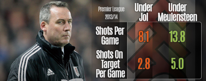 Team Focus: Meulensteen Dismissed Just as Recovery Began at Fulham
