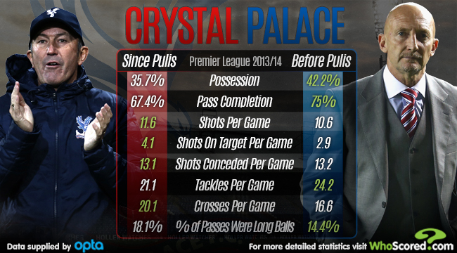 Team Focus: Crystal Palace - A Team on the Rise Under Pulis