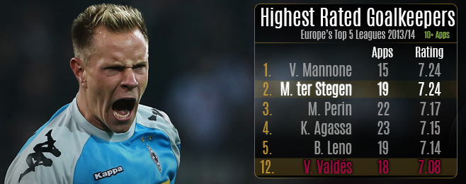 Player Focus: Why Ter Stegen Can Replace Valdés