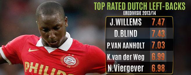 Player Focus: Van Gaal's Oranje Left-Back Dilemma