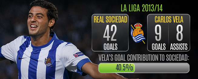 Player Focus: Consistent Vela Crucial to Sociedad's Top 4 Hopes