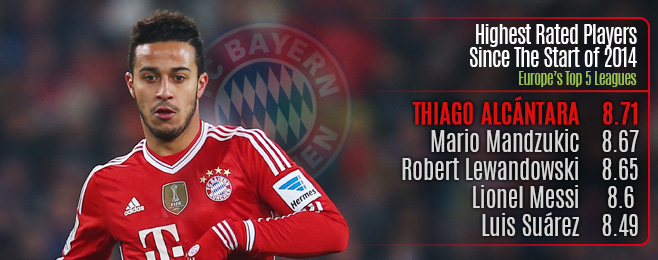 Player Focus: Thiago Alcántara - The Rightful Heir to Xavi's Throne