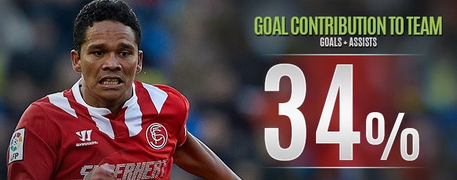 Player Focus: Sevilla Success Puts Bacca in Contention for Columbia