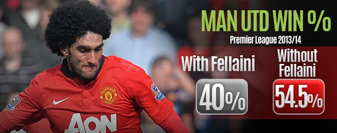 Player Focus: Fellaini Unsurprisingly Floundering in New Role at United