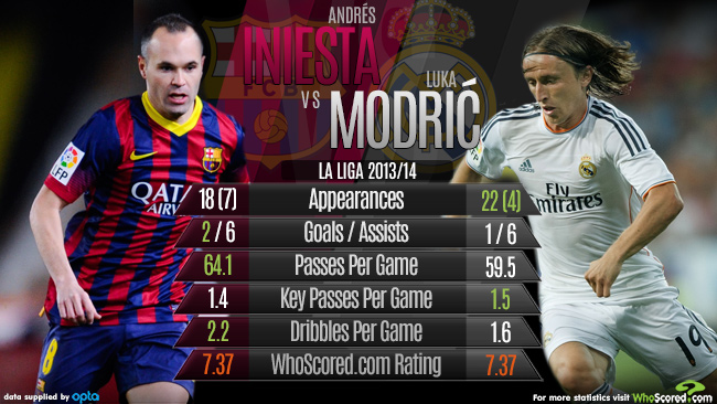 Match Focus: Key Areas Analysed Ahead of Crucial Upcoming Clásico