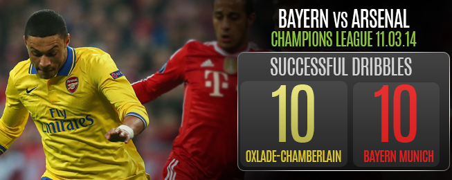 Player Focus: Why Oxlade-Chamberlain Has to Start for England