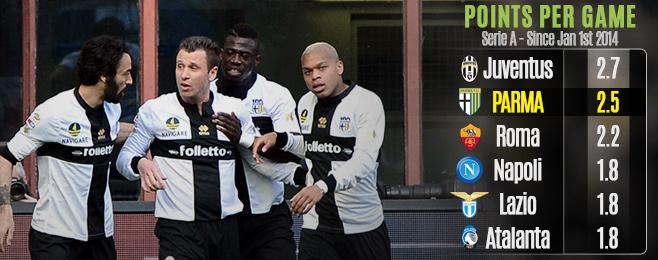 Team Focus: Record Breaking Parma Dream of a Return to Europe