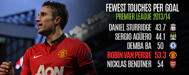 Player Focus: Van Persie Enduring a Frustrating Season at United