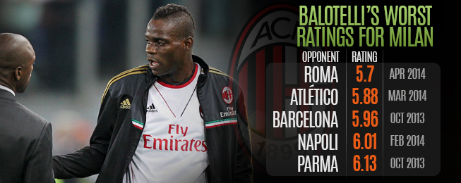 Player Focus: Mario Balotelli and Italy's Striker Situation