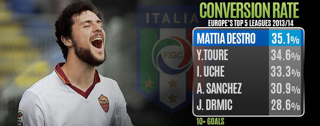 Player Focus: In Form Italy Strikers Giving Prandelli Selection Dilemma