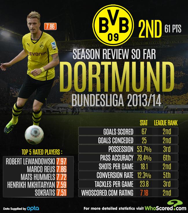 Focus Dortmund
