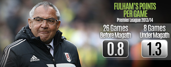 Team Focus: Improved Fulham Dreaming of Great Escape Under Magath