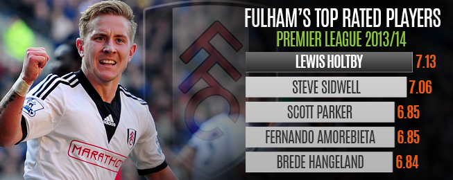 Player Focus: Lewis Holtby Crucial in Fulham's Survival Quest