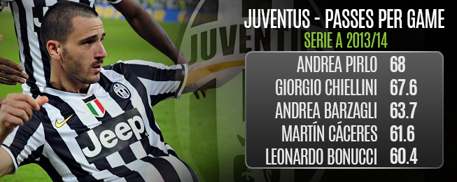 Team Focus: Relentless Juventus Building From the Back