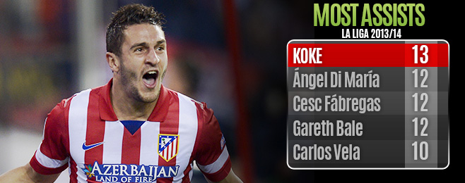 Player Focus: All-Rounder Koke Shows His Value to Atlético