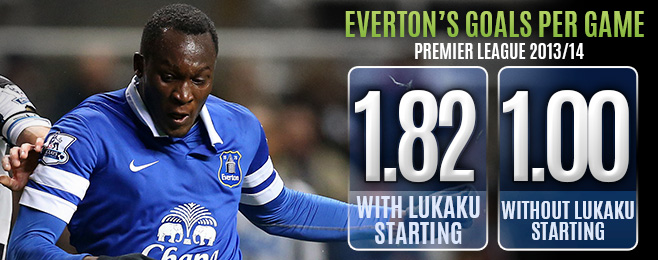 Player Focus: Irreplaceable Lukaku Key to Everton's Success