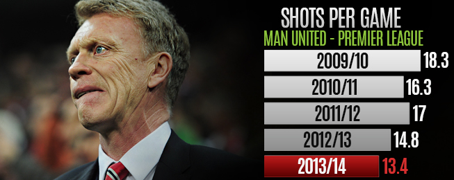 Team Focus: Stats Show United Decline Prior to Moyes