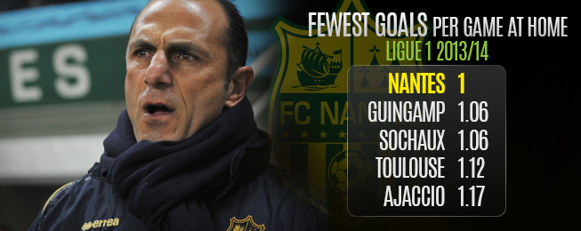 Team Focus: Nantes are Safe in Ligue 1 – But for How Long?