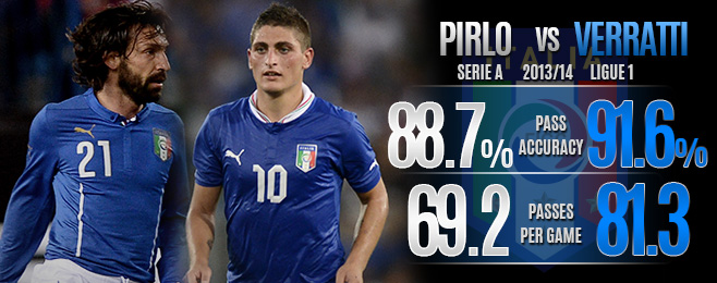 Player Focus: Can Pirlo and Verratti Play Together?