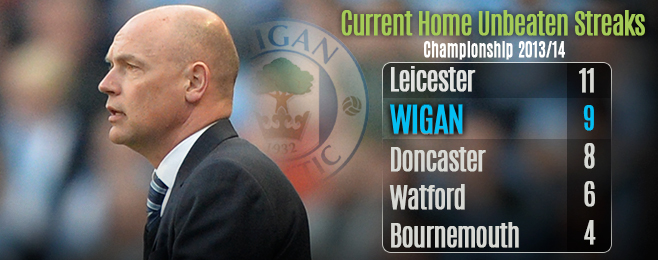 Team Focus: Rösler Leading Wigan to Late Promotion Charge