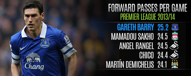 Player Focus: Everton Should Sign Gareth Barry Permanently