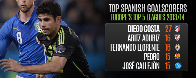 Player Focus: What Diego Costa's Absence Would Mean for Spain's Strikeforce
