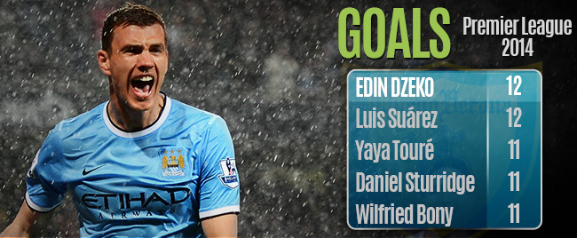 Player Focus: Edin's Dzeko & Hyde Performances Lift City to the Top