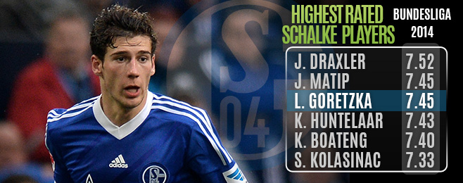 Player Focus: Goretzka Easing Schalke's Concerns of Life Without Draxler