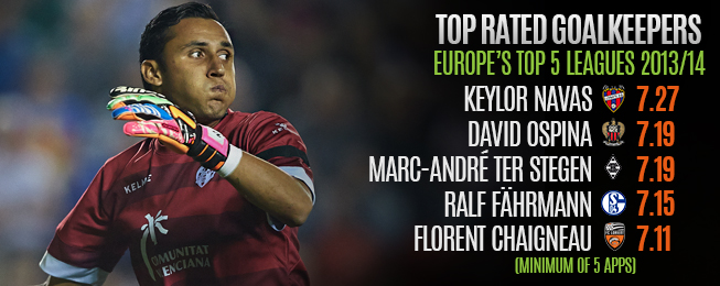 Player Focus: European Team of the Season