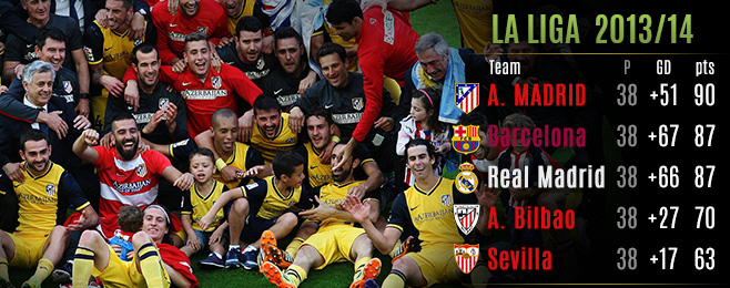 League Focus: La Liga 2013/14 Season Review