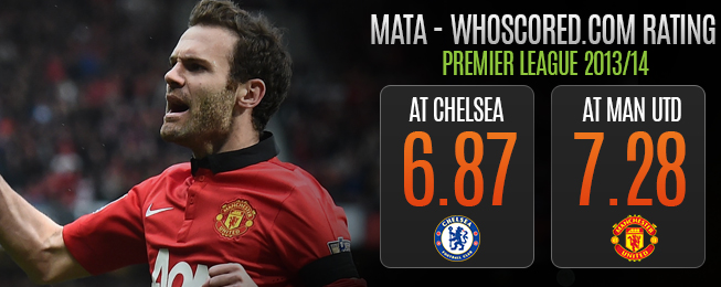 Player Focus: Nothing the Mata with Juan's United Performances