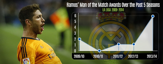 Player Focus: Ramos' Real Performances Show He's Matching Ancelotti's Needs