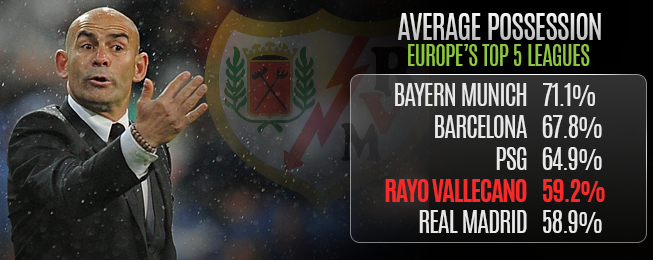 Team Focus: Sticking to Principal Paying off for Paco Jémez at Rayo