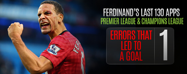 Player Focus: Which MLS Club Could Rio Ferdinand Move To?